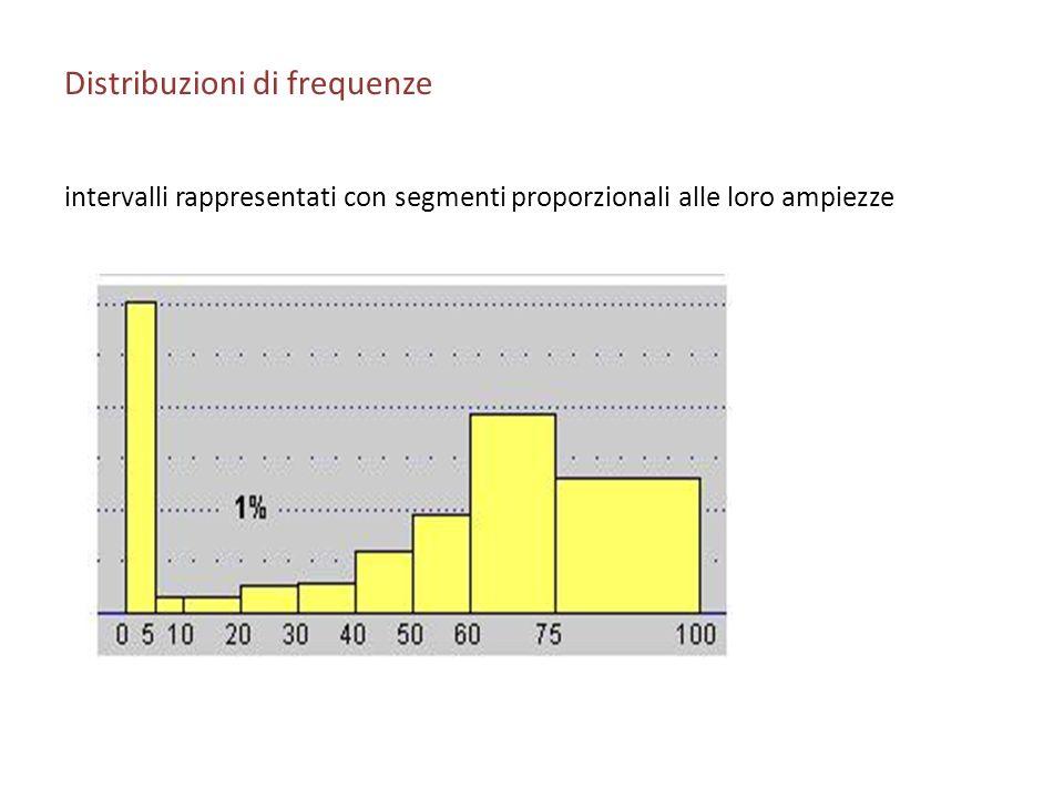 Distribuzioni di frequenze intervalli rappresentati con segmenti proporzionali alle loro ampiezze