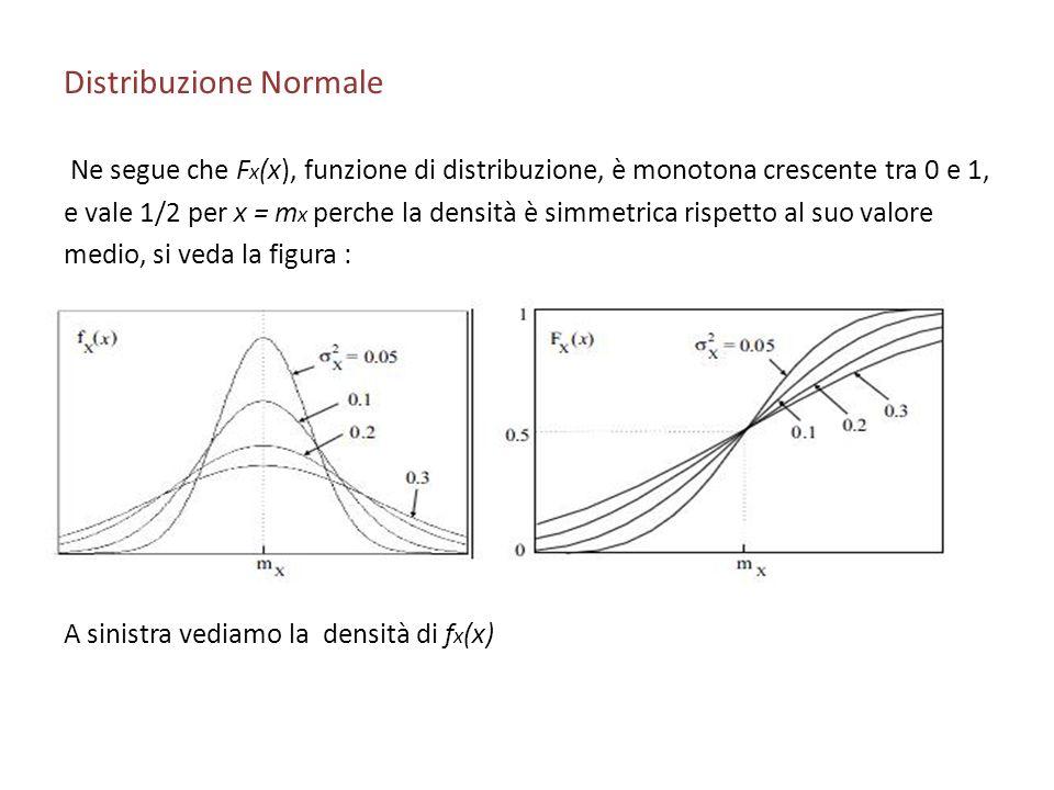 Distribuzione Normale Ne segue che F x (x), funzione di distribuzione, è monotona crescente tra 0 e 1, e vale 1/2 per x = m x perche la densità è simmetrica rispetto al suo valore medio, si veda la figura : A sinistra vediamo la densità di f x (x)
