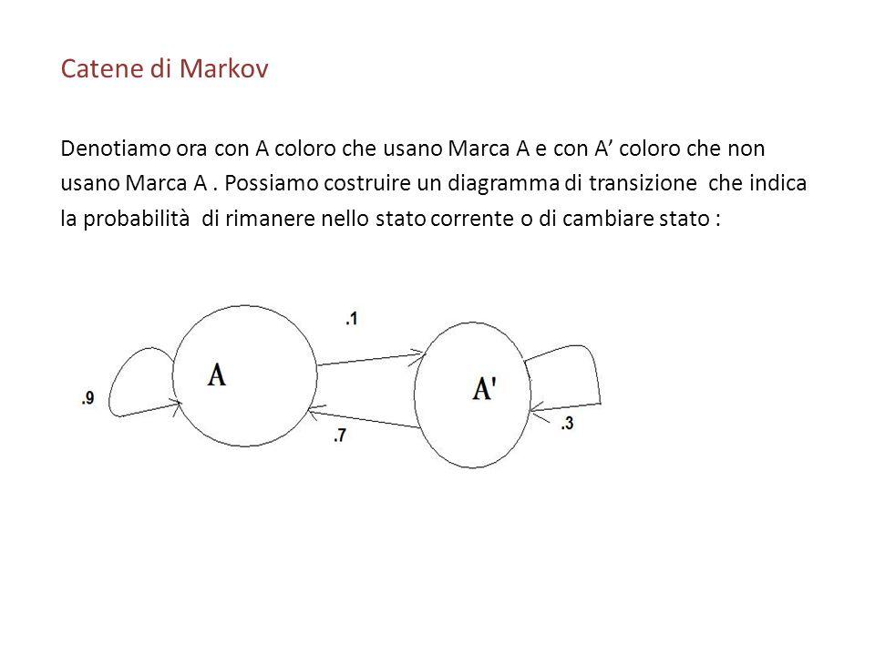 Catene di Markov Denotiamo ora con A coloro che usano Marca A e con A coloro che non usano Marca A. Possiamo costruire un diagramma di transizione che