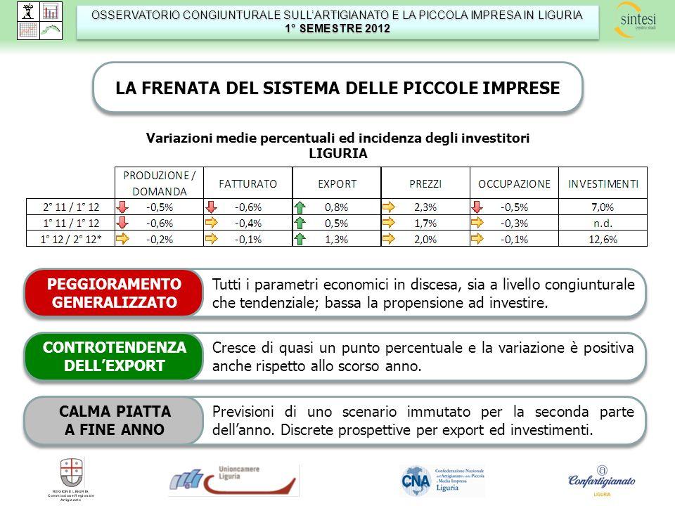 OSSERVATORIO CONGIUNTURALE SULLARTIGIANATO E LA PICCOLA IMPRESA IN LIGURIA 1° SEMESTRE 2012 OSSERVATORIO CONGIUNTURALE SULLARTIGIANATO E LA PICCOLA IMPRESA IN LIGURIA 1° SEMESTRE 2012 VANNO PEGGIO COSTRUZIONI E MANIFATTURIERO, TRA LE PROVINCE SI SALVA SOLO GENOVA Maggiore stabilità qui rispetto alle altre (e migliori tendenze per lexport); le previsioni appaiono un po più ottimistiche.