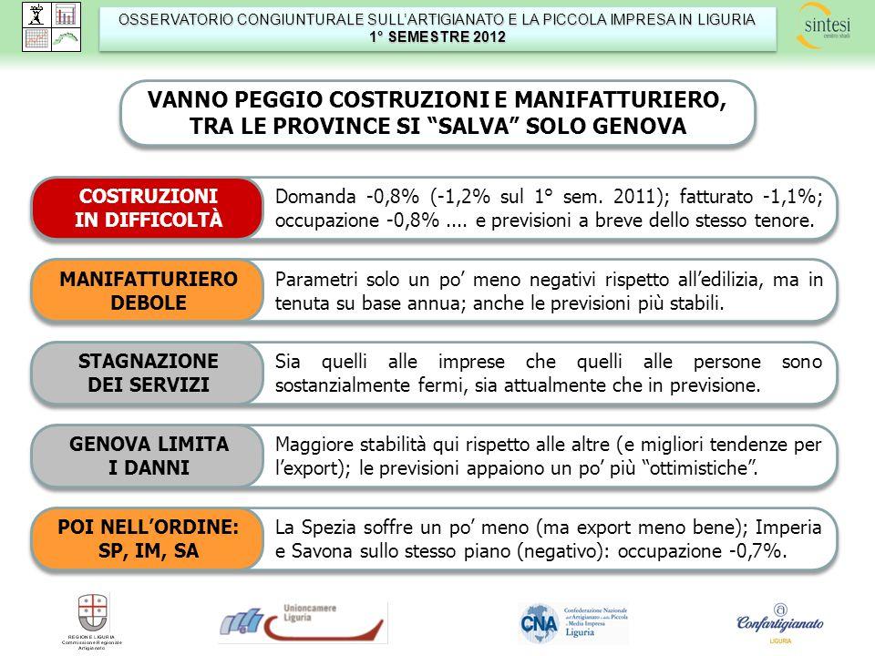 OSSERVATORIO CONGIUNTURALE SULLARTIGIANATO E LA PICCOLA IMPRESA IN LIGURIA 1° SEMESTRE 2012 OSSERVATORIO CONGIUNTURALE SULLARTIGIANATO E LA PICCOLA IM
