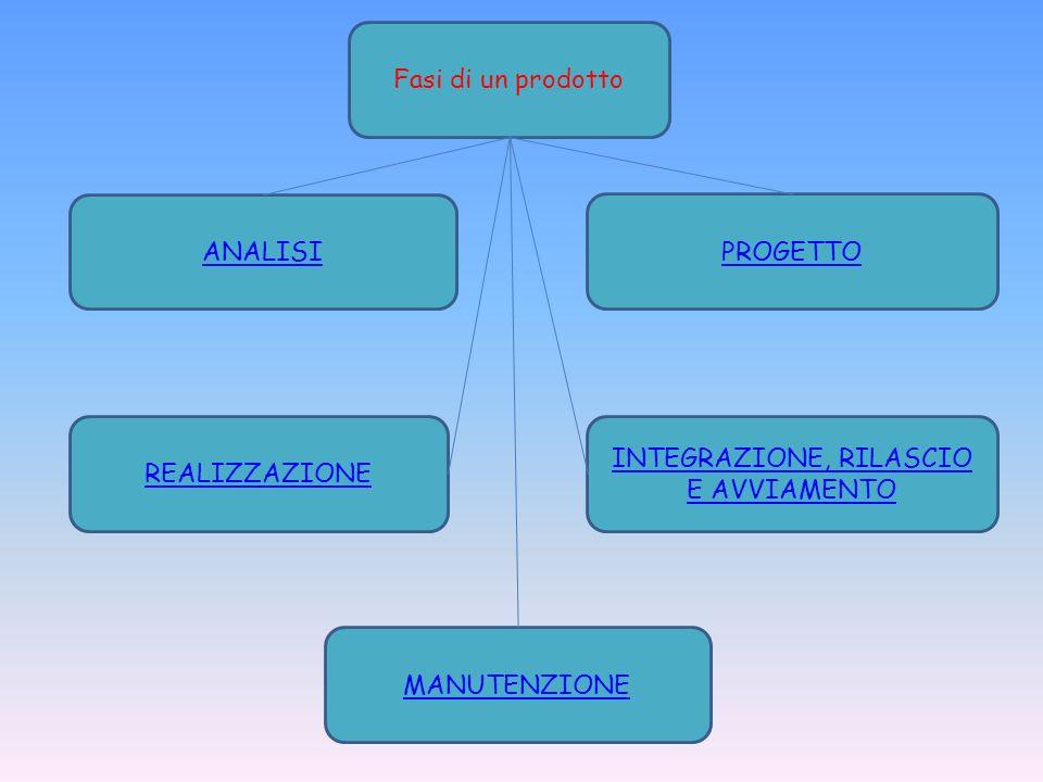 Fasi di un prodotto ANALISI PROGETTO REALIZZAZIONE INTEGRAZIONE, RILASCIO E AVVIAMENTO MANUTENZIONE