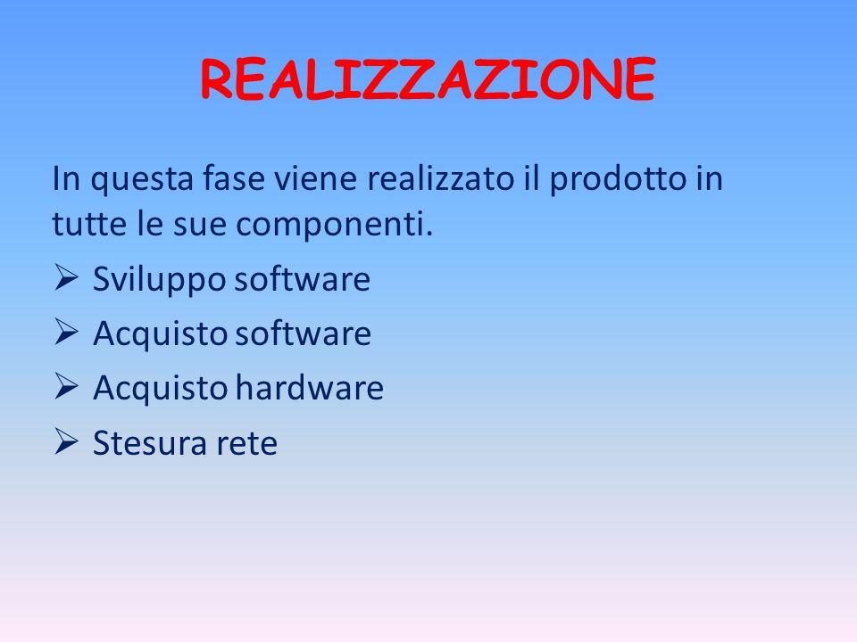 REALIZZAZIONE In questa fase viene realizzato il prodotto in tutte le sue componenti. Sviluppo software Acquisto software Acquisto hardware Stesura re