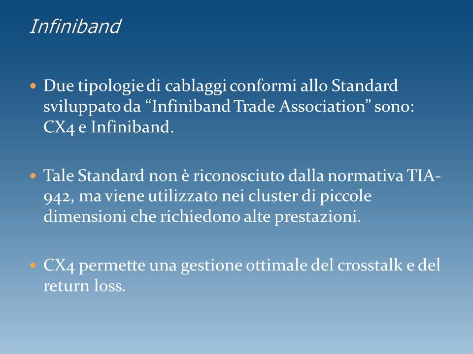 Due tipologie di cablaggi conformi allo Standard sviluppato da Infiniband Trade Association sono: CX4 e Infiniband.