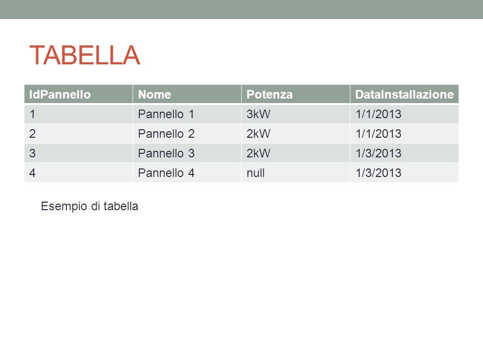 TABELLA IdPannelloNomePotenzaDataInstallazione 1Pannello 13kW1/1/2013 2Pannello 22kW1/1/2013 3Pannello 32kW1/3/2013 4Pannello 4null1/3/2013 Esempio di