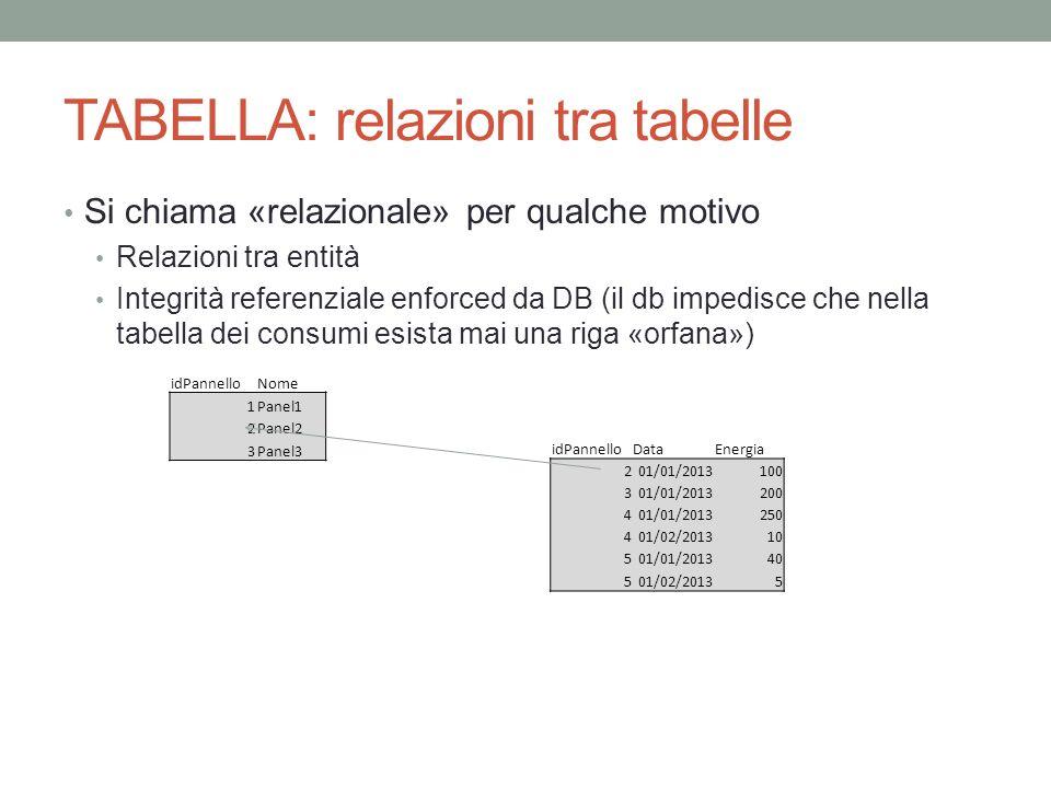 TABELLA: relazioni tra tabelle Si chiama «relazionale» per qualche motivo Relazioni tra entità Integrità referenziale enforced da DB (il db impedisce