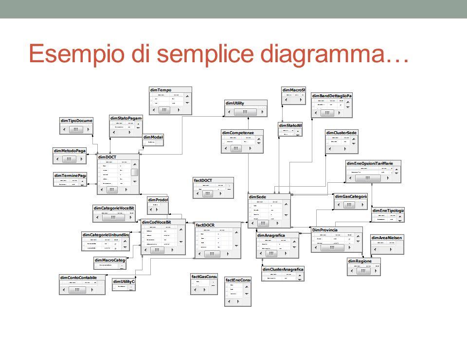 Esempio di semplice diagramma…