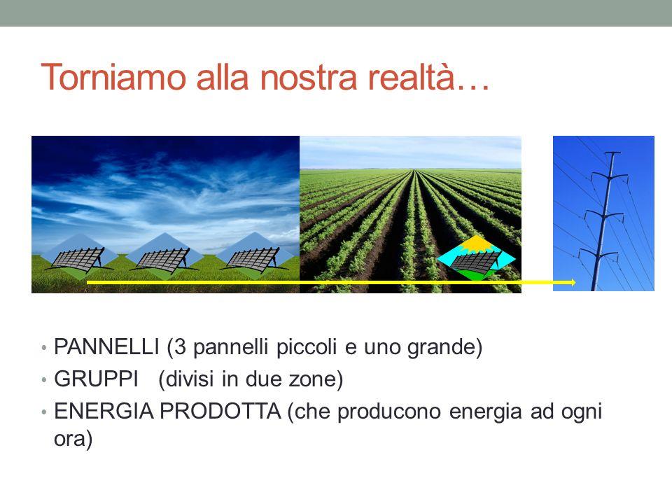 Torniamo alla nostra realtà… PANNELLI (3 pannelli piccoli e uno grande) GRUPPI (divisi in due zone) ENERGIA PRODOTTA (che producono energia ad ogni or
