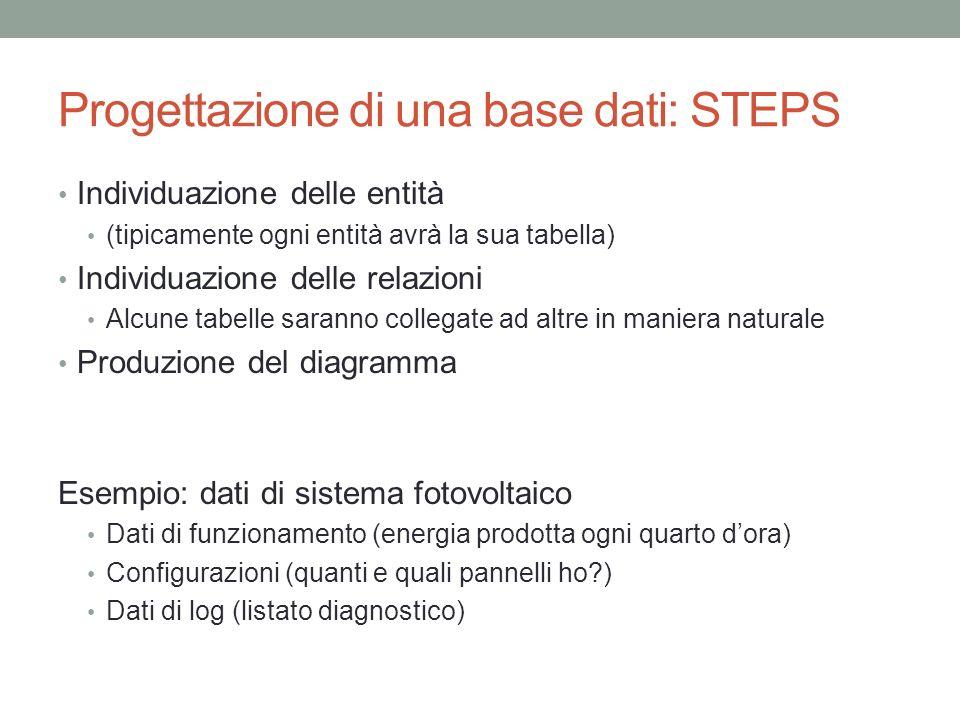 Progettazione di una base dati: STEPS Individuazione delle entità (tipicamente ogni entità avrà la sua tabella) Individuazione delle relazioni Alcune