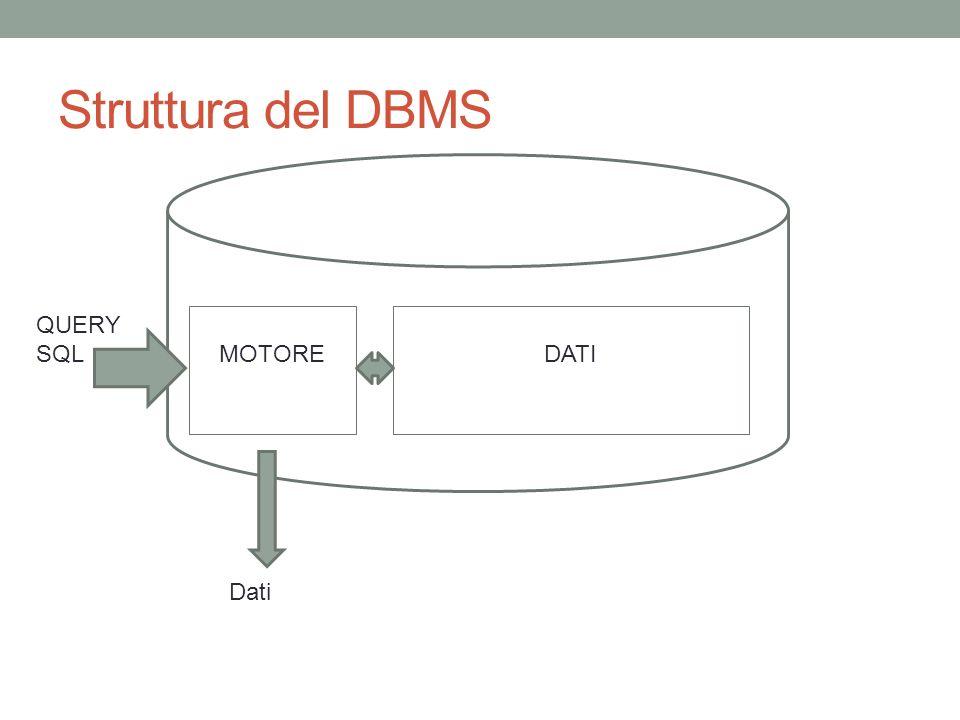 Struttura del DBMS MOTOREDATI QUERY SQL Dati