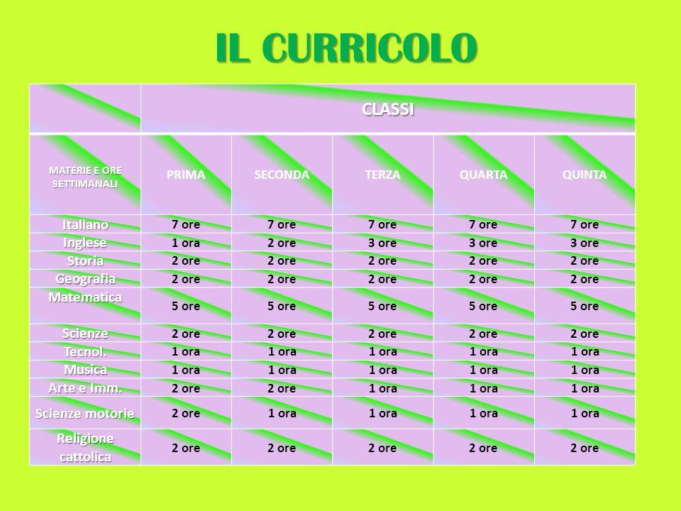 IL CURRICOLO CLASSI MATERIE E ORE SETTIMANALI PRIMASECONDATERZAQUARTAQUINTA Italiano 7 ore Inglese 1 ora2 ore3 ore Storia 2 ore Geografia Matematica 5