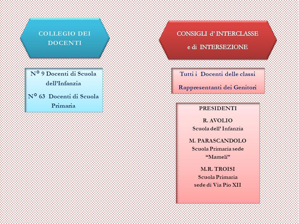 N° 9 Docenti di Scuola dellInfanzia N° 63 Docenti di Scuola Primaria Tutti i Docenti delle classi Rappresentanti dei Genitori PRESIDENTI R. AVOLIO Scu