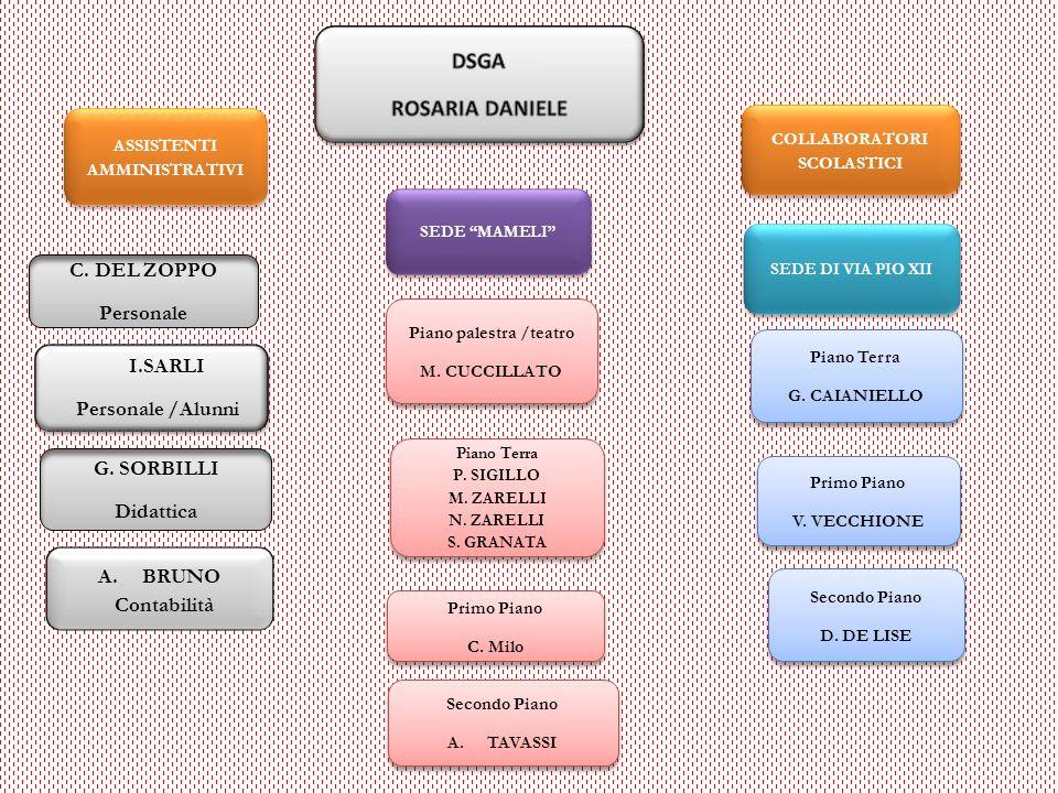 ASSISTENTI AMMINISTRATIVI COLLABORATORI SCOLASTICI C. DEL ZOPPO Personale I.SARLI Personale /Alunni I.SARLI Personale /Alunni Piano palestra /teatro M