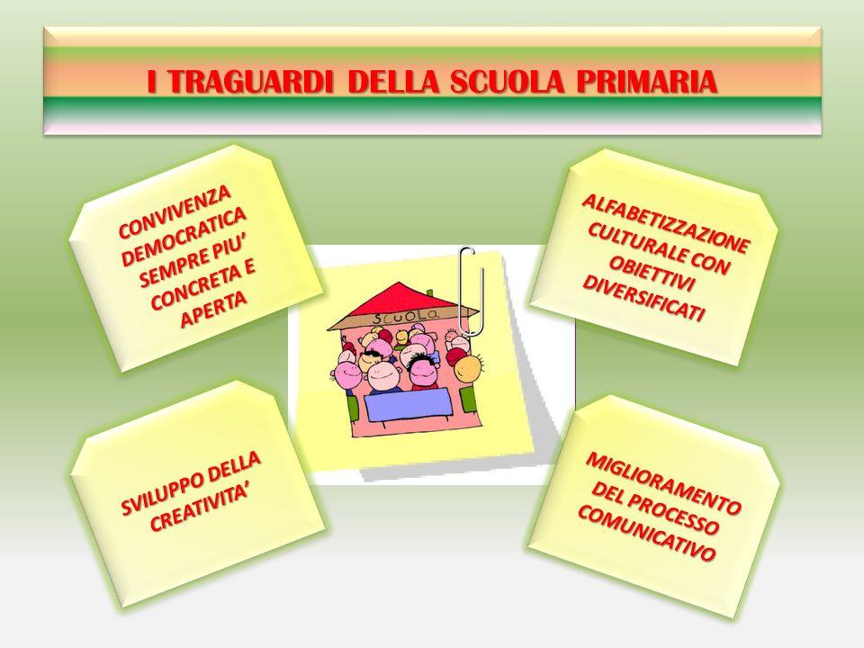 LINGUA INGLESE Per tutte le classi di entrambe le sedi Lingua Inglese (con contributo delle famiglie) a cura dellIstituto St.
