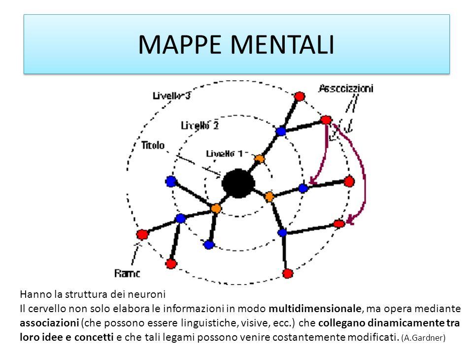 MAPPE MENTALI Hanno la struttura dei neuroni Il cervello non solo elabora le informazioni in modo multidimensionale, ma opera mediante associazioni (c