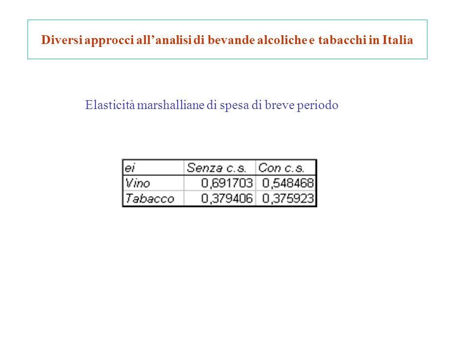 Diversi approcci allanalisi di bevande alcoliche e tabacchi in Italia Elasticità marshalliane di spesa di breve periodo