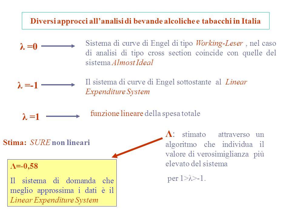 Diversi approcci allanalisi di bevande alcoliche e tabacchi in Italia λ =0 Sistema di curve di Engel di tipo Working-Leser, nel caso di analisi di tipo cross section coincide con quelle del sistema Almost Ideal λ =-1 Il sistema di curve di Engel sottostante al Linear Expenditure System λ =1 funzione lineare della spesa totale Stima: SURE non lineari Λ: stimato attraverso un algoritmo che individua il valore di verosimiglianza più elevato del sistema per 1>λ>-1.