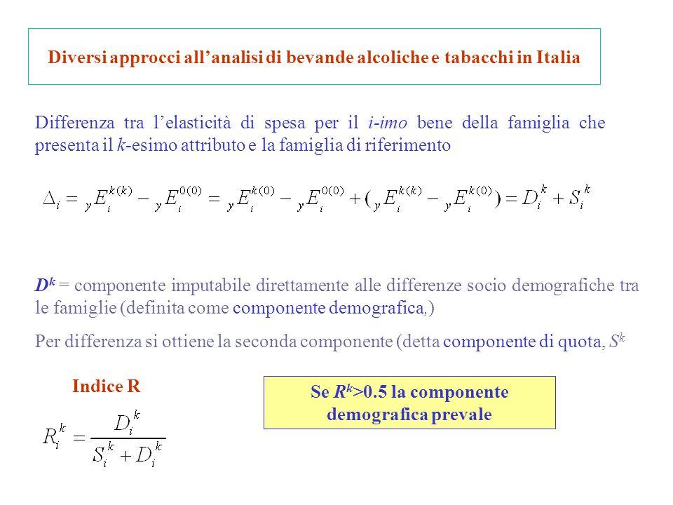 Diversi approcci allanalisi di bevande alcoliche e tabacchi in Italia Differenza tra lelasticità di spesa per il i-imo bene della famiglia che presenta il k-esimo attributo e la famiglia di riferimento D k = componente imputabile direttamente alle differenze socio demografiche tra le famiglie (definita come componente demografica,) Per differenza si ottiene la seconda componente (detta componente di quota, S k Indice R Se R k >0.5 la componente demografica prevale