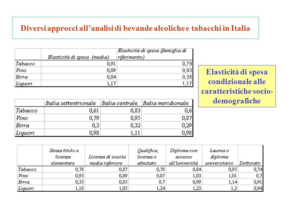 Diversi approcci allanalisi di bevande alcoliche e tabacchi in Italia Elasticità di spesa condizionale alle caratteristiche socio- demografiche