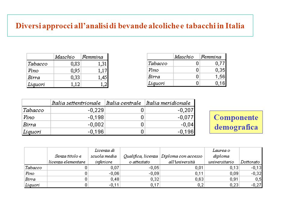 Diversi approcci allanalisi di bevande alcoliche e tabacchi in Italia Componente demografica