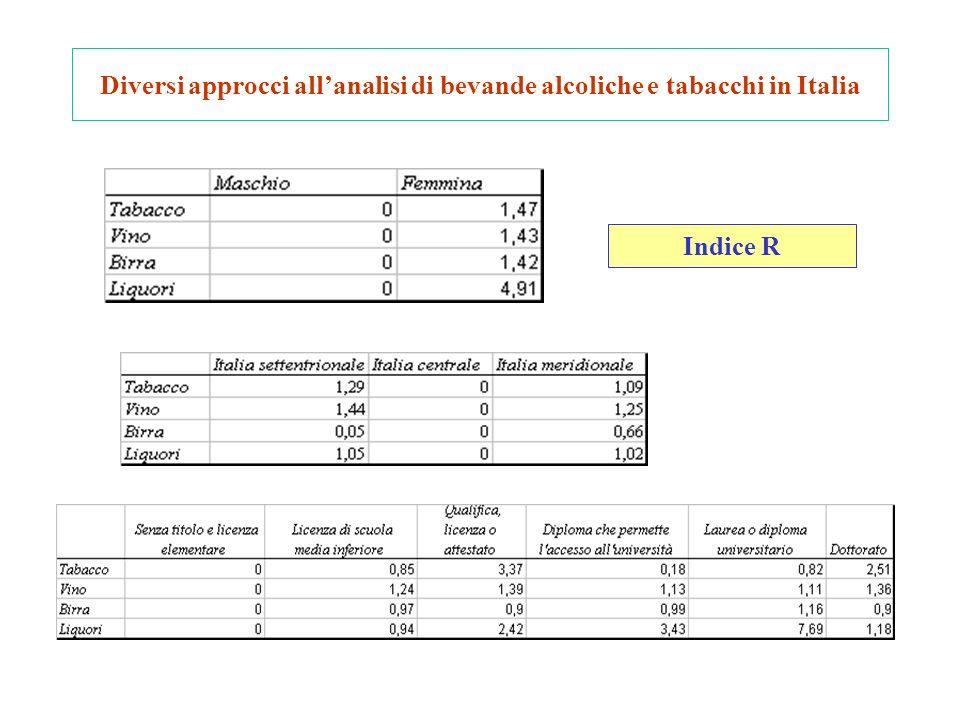 Diversi approcci allanalisi di bevande alcoliche e tabacchi in Italia Indice R