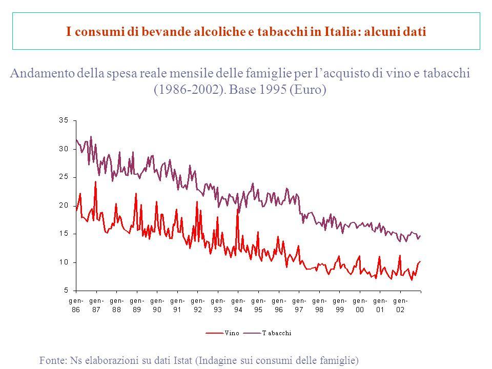 I consumi di bevande alcoliche e tabacchi in Italia: alcuni dati Andamento della spesa reale mensile delle famiglie per lacquisto di vino e tabacchi (1986-2002).