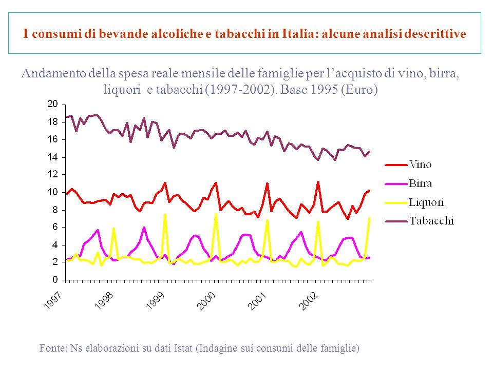 I consumi di bevande alcoliche e tabacchi in Italia: alcune analisi descrittive Andamento della spesa reale mensile delle famiglie per lacquisto di vino, birra, liquori e tabacchi (1997-2002).