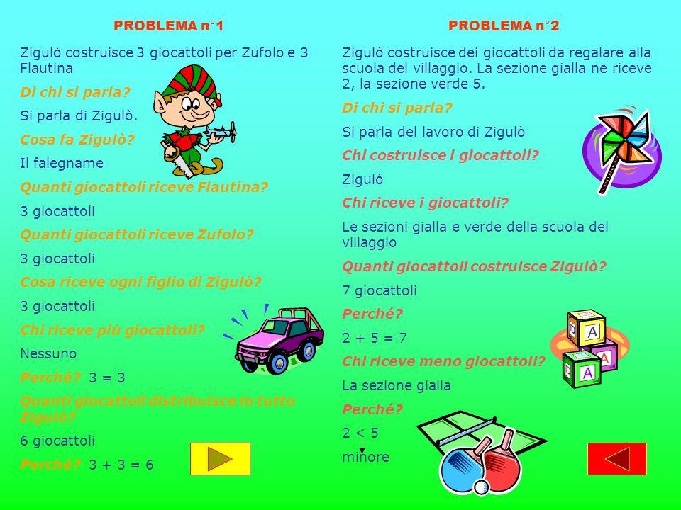 Zigulò costruisce 3 giocattoli per Zufolo e 3 Flautina Di chi si parla? Si parla di Zigulò. Cosa fa Zigulò? Il falegname Quanti giocattoli riceve Flau