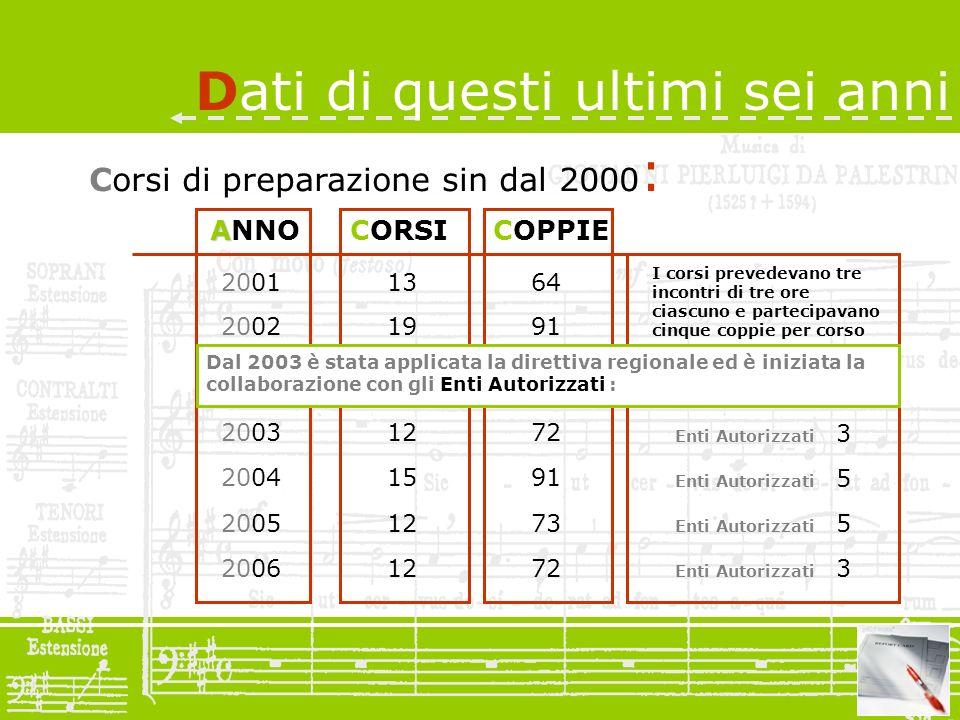 Corsi di preparazione sin dal 2000 : A ANNOCORSICOPPIE 2001 2002 2003 2004 2005 2006 13 19 12 64 91 I corsi prevedevano tre incontri di tre ore ciascu