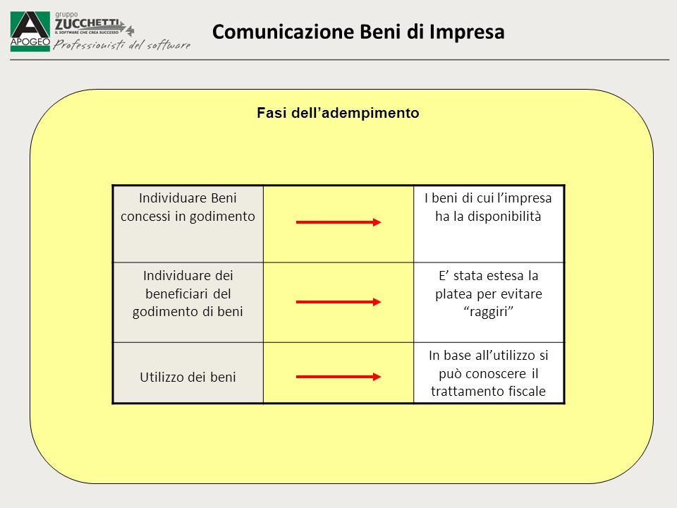 Comunicazione Beni di Impresa Fasi delladempimento Individuare Beni concessi in godimento I beni di cui limpresa ha la disponibilità Individuare dei b