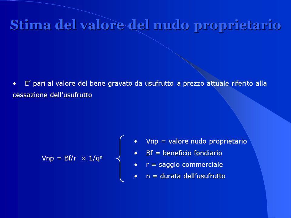 Stima del valore del nudo proprietario E pari al valore del bene gravato da usufrutto a prezzo attuale riferito alla cessazione dellusufrutto Vnp = Bf