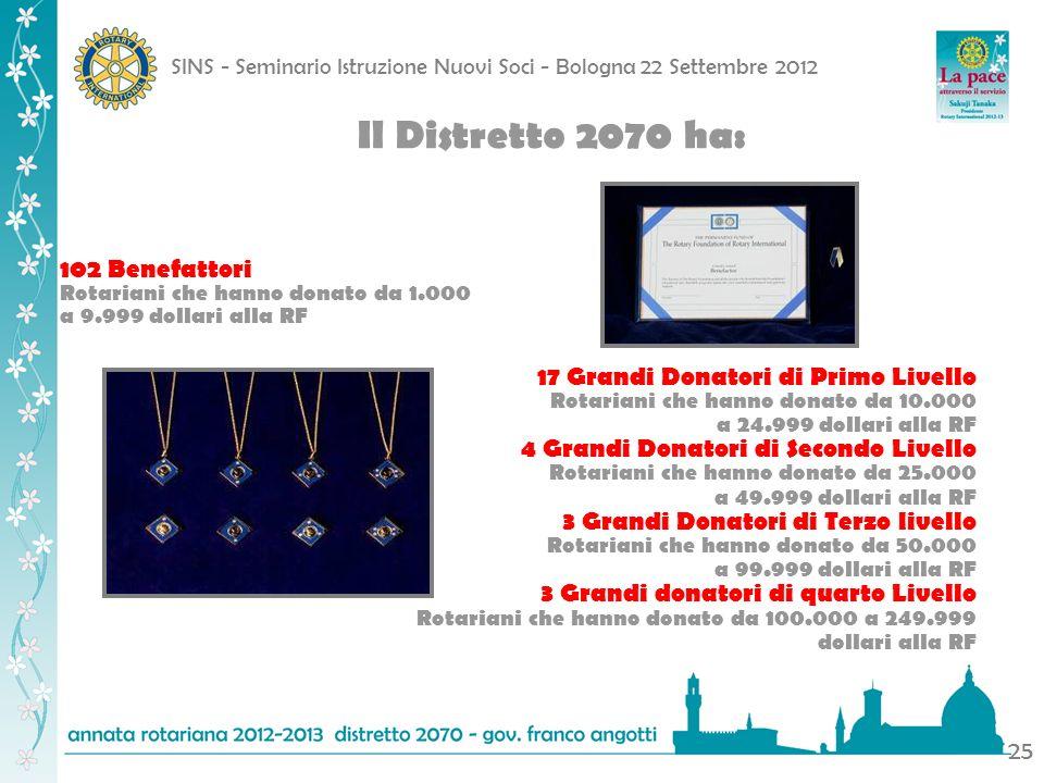 SINS - Seminario Istruzione Nuovi Soci - Bologna 22 Settembre 2012 25 Il Distretto 2070 ha: 102 Benefattori Rotariani che hanno donato da 1.000 a 9.99