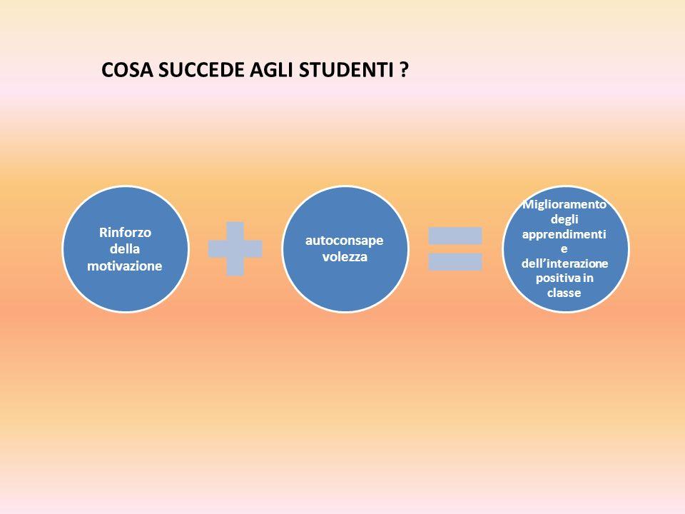 Rinforzo della motivazione autoconsape volezza Miglioramento degli apprendimenti e dellinterazione positiva in classe COSA SUCCEDE AGLI STUDENTI ?