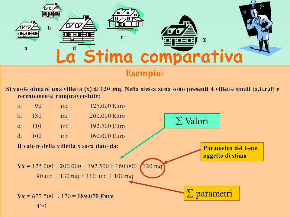 PROCEDIMENTI SINTETICI Stima comparativa Stima a vista Stima storica Stima per valori tipici