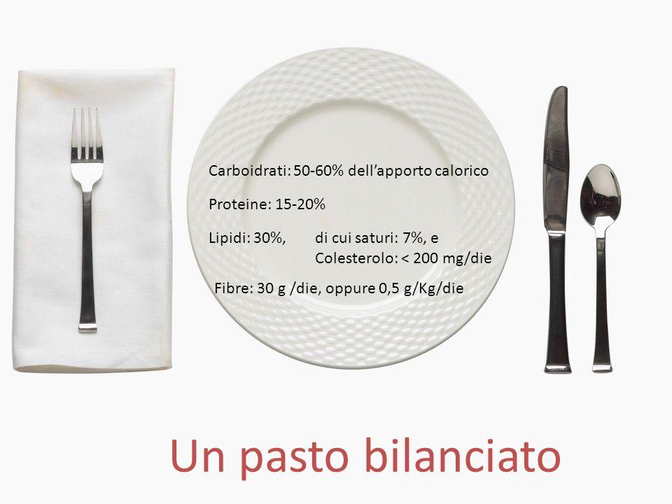 Carboidrati: 50-60% dellapporto calorico Proteine: 15-20% Lipidi: 30%,di cui saturi: 7%, e Colesterolo: < 200 mg/die Fibre: 30 g /die, oppure 0,5 g/Kg