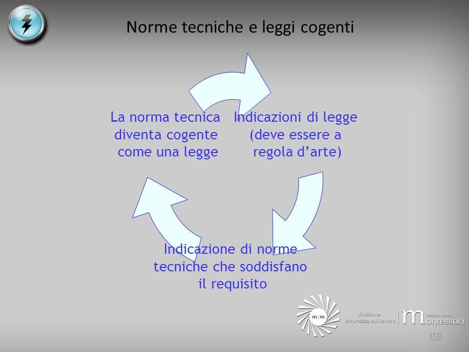 Norme tecniche e leggi cogenti Indicazioni di legge (deve essere a regola darte) Indicazione di norme tecniche che soddisfano il requisito La norma tecnica diventa cogente come una legge 110