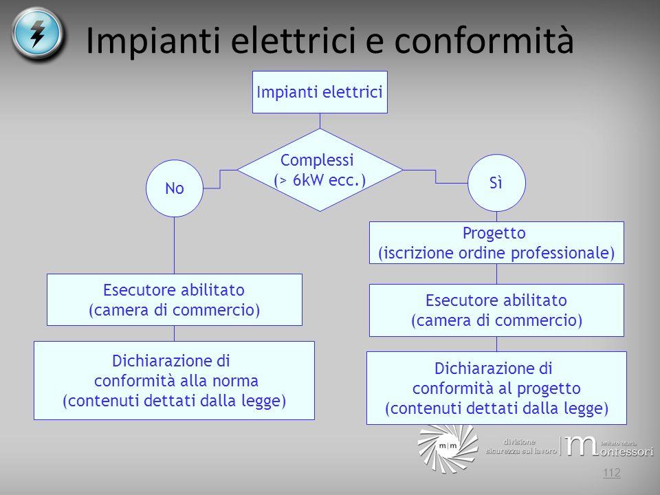 Impianti elettrici e conformità 112 Impianti elettrici Dichiarazione di conformità al progetto (contenuti dettati dalla legge) Dichiarazione di confor