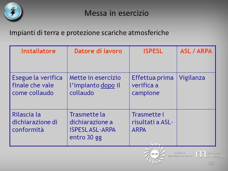 Messa in esercizio Impianti di terra e protezione scariche atmosferiche InstallatoreDatore di lavoroISPESLASL / ARPA Esegue la verifica finale che vale come collaudo Mette in esercizio limpianto dopo il collaudo Effettua prima verifica a campione Vigilanza Rilascia la dichiarazione di conformità Trasmette la dichiarazione a ISPESL ASL-ARPA entro 30 gg Trasmette i risultati a ASL- ARPA 120