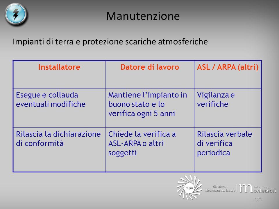 Manutenzione Impianti di terra e protezione scariche atmosferiche InstallatoreDatore di lavoroASL / ARPA (altri) Esegue e collauda eventuali modifiche
