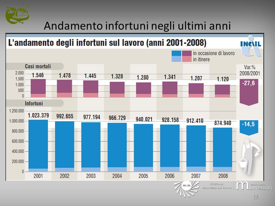 Andamento infortuni negli ultimi anni Andamento indici di incidenza 2001-2007 (dati 2007 non ancora consolidati) 14
