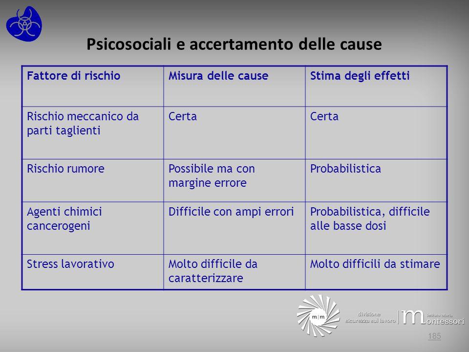 Psicosociali e accertamento delle cause 185 Fattore di rischioMisura delle causeStima degli effetti Rischio meccanico da parti taglienti Certa Rischio