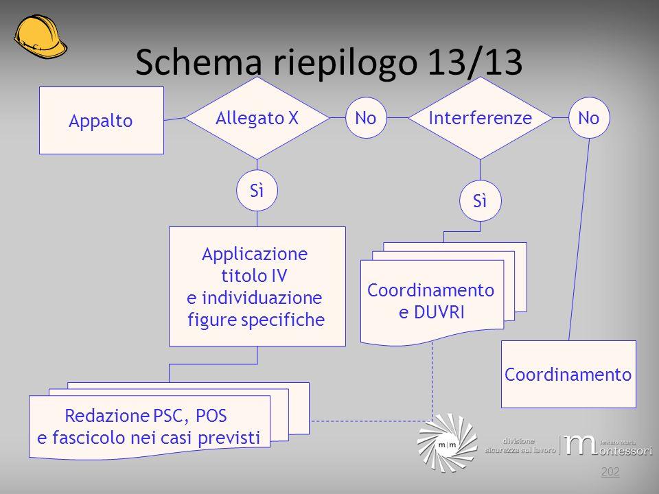 Schema riepilogo 13/13 202 Appalto Allegato X Sì No Applicazione titolo IV e individuazione figure specifiche Redazione PSC, POS e fascicolo nei casi previsti Interferenze Sì No Coordinamento e DUVRI Coordinamento