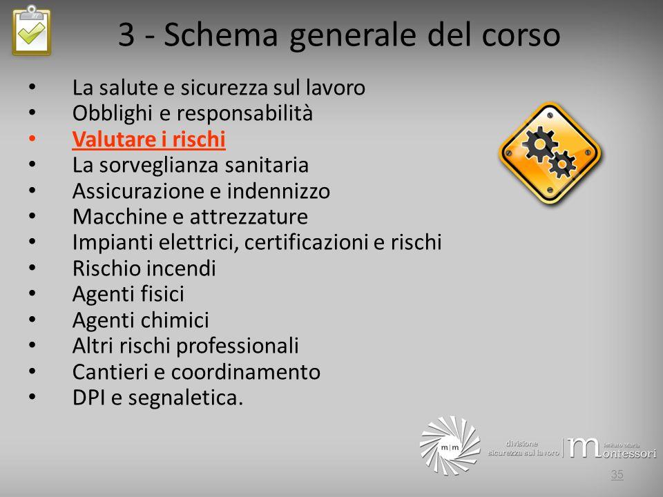 3 - Schema generale del corso La salute e sicurezza sul lavoro Obblighi e responsabilità Valutare i rischi La sorveglianza sanitaria Assicurazione e i