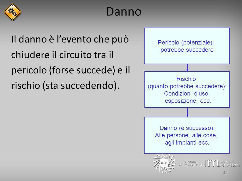 Danno Il danno è levento che può chiudere il circuito tra il pericolo (forse succede) e il rischio (sta succedendo).