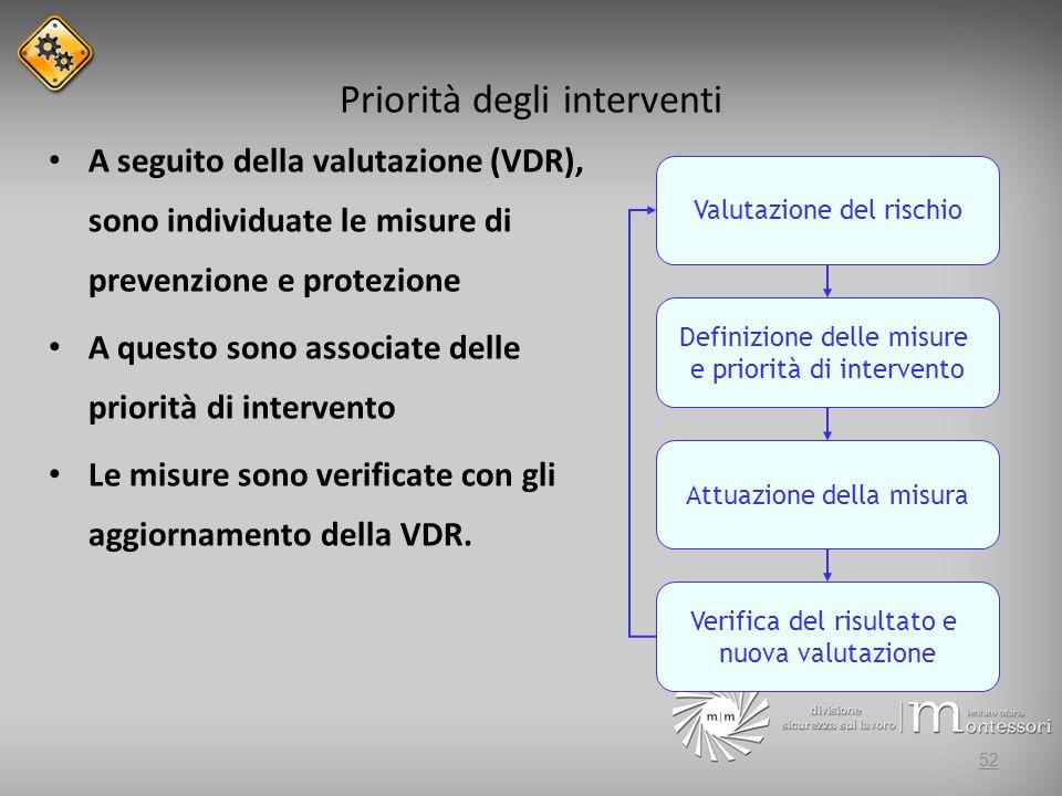 Priorità degli interventi A seguito della valutazione (VDR), sono individuate le misure di prevenzione e protezione A questo sono associate delle prio