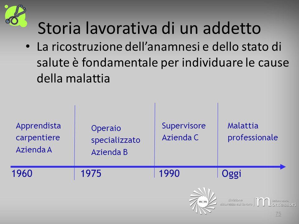Storia lavorativa di un addetto La ricostruzione dellanamnesi e dello stato di salute è fondamentale per individuare le cause della malattia 75 1960 1