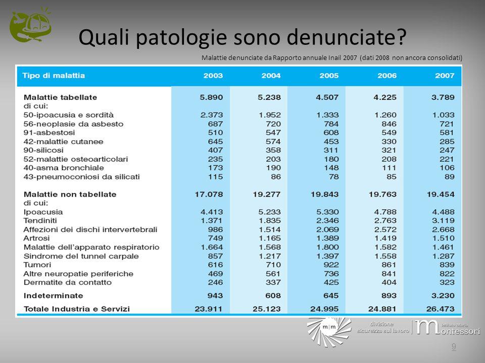 Quali patologie sono denunciate? Malattie denunciate da Rapporto annuale Inail 2007 (dati 2008 non ancora consolidati) 9