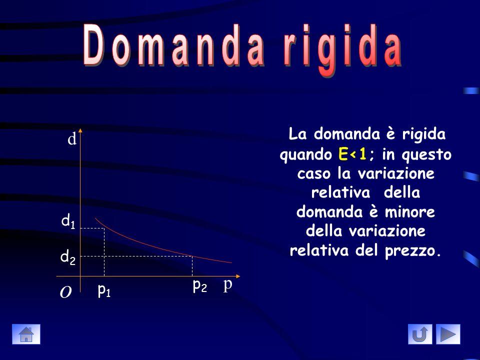 La domanda è elastica quando E>1; in questo caso le variazioni relative della domanda è maggiore della variazione relativa del prezzo o d p d1d1 d2d2 p1p1 p2p2