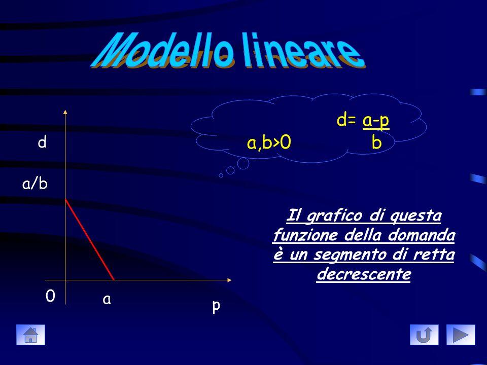 Lineare Quadratico Iperbolico Esponenziale