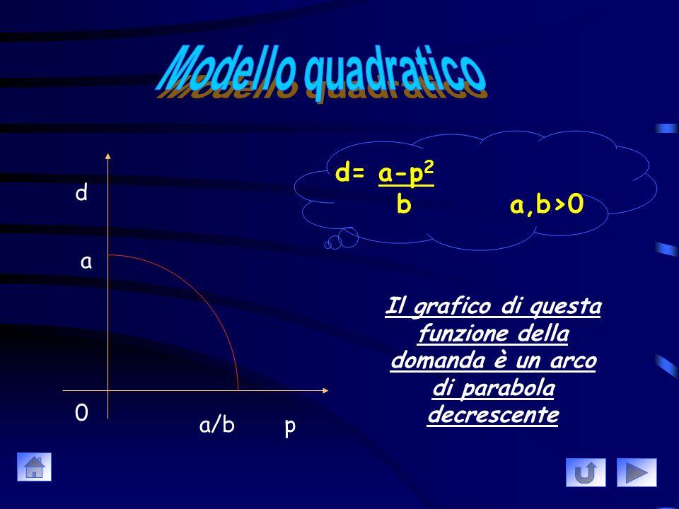 d p 0 a d= a-p a,b>0 b Il grafico di questa funzione della domanda è un segmento di retta decrescente a/b
